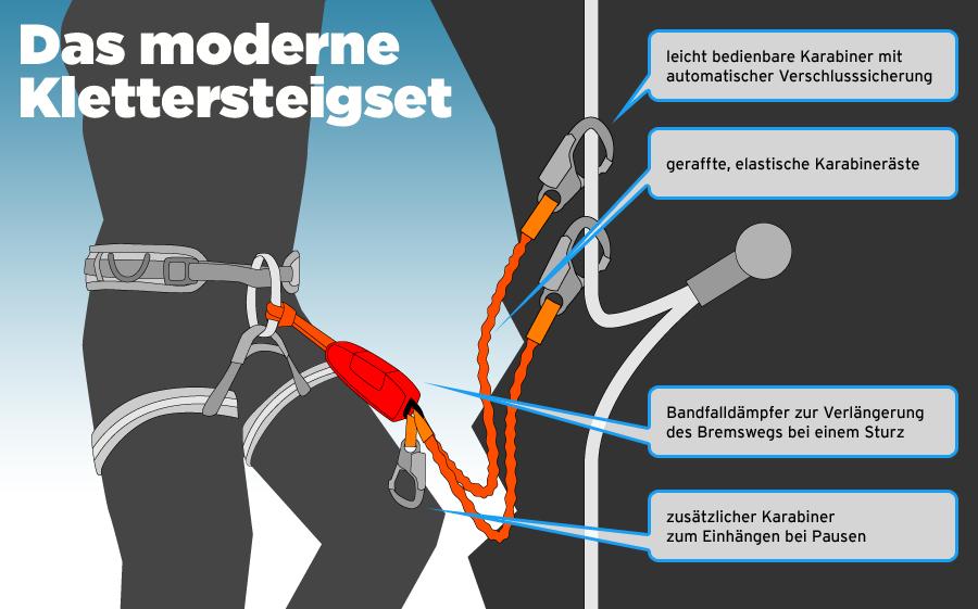 Klettersteig Set : Klettersteigset günstig kaufen bergsport shop campz