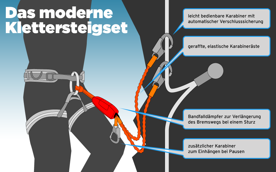 Klettersteigset Outlet : Klettersteigset günstig kaufen bergsport shop campz.de