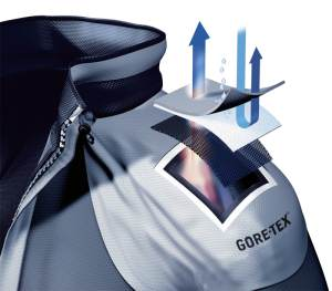 Gore-Tex Funktionsweise