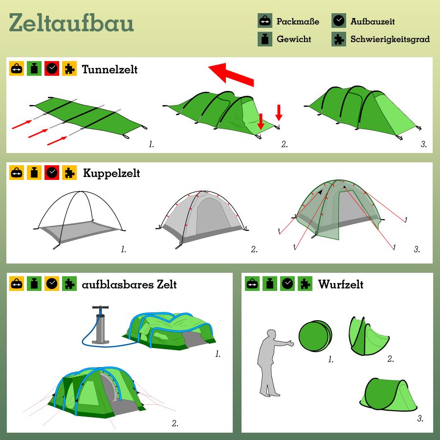 Zelt Mit 3 Kabinen : Zelte günstig kaufen zelt shop campz